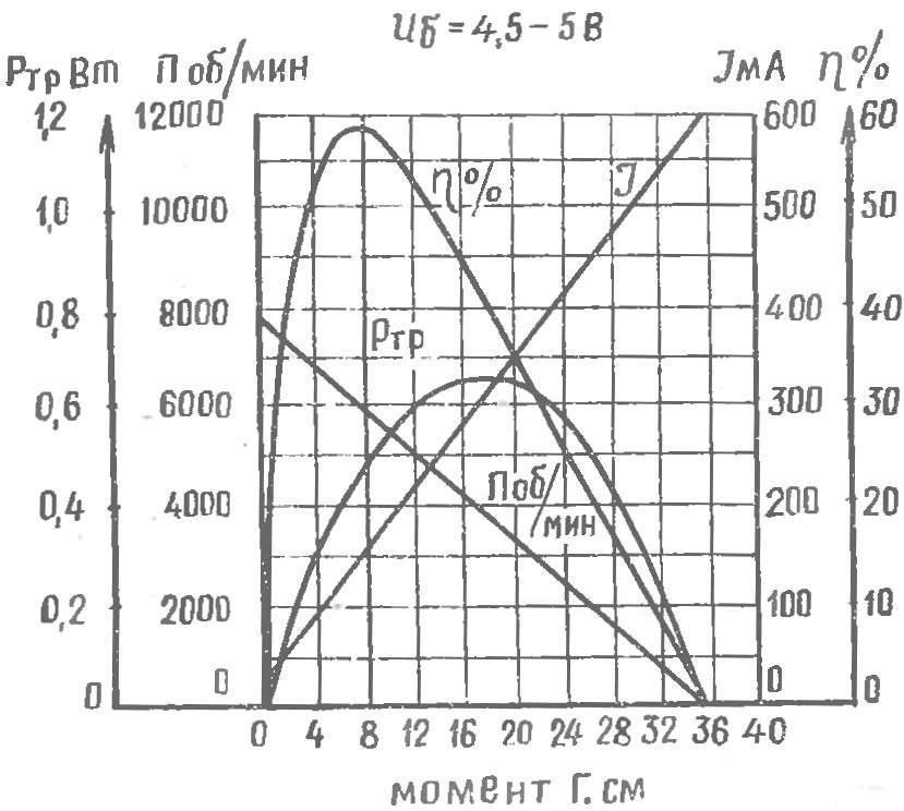 Рис. 5. Характеристики двигателя ДП-1-26* с перемотанным якорем и доработанными щетками.