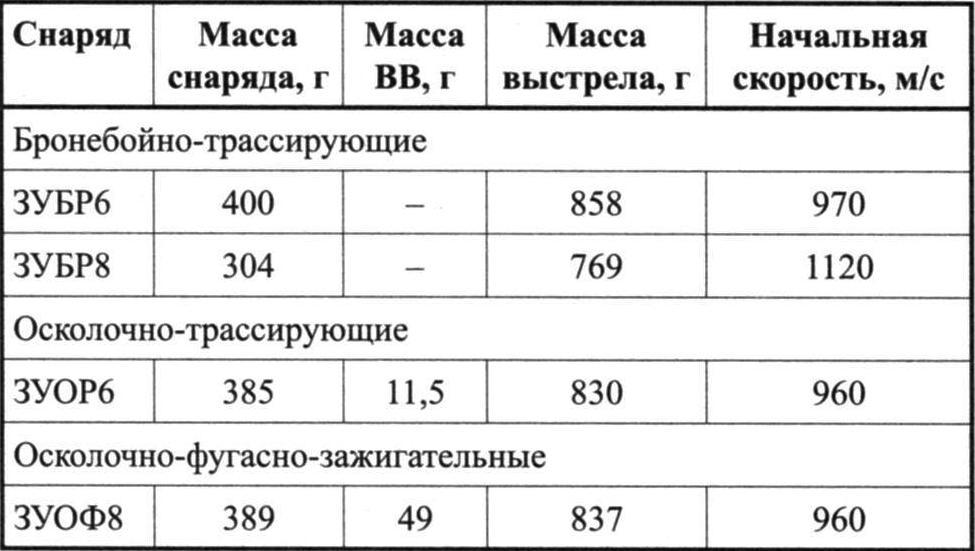 ХАРАКТЕРИСТИКИ СНАРЯДОВ ПУШКИ 2А42