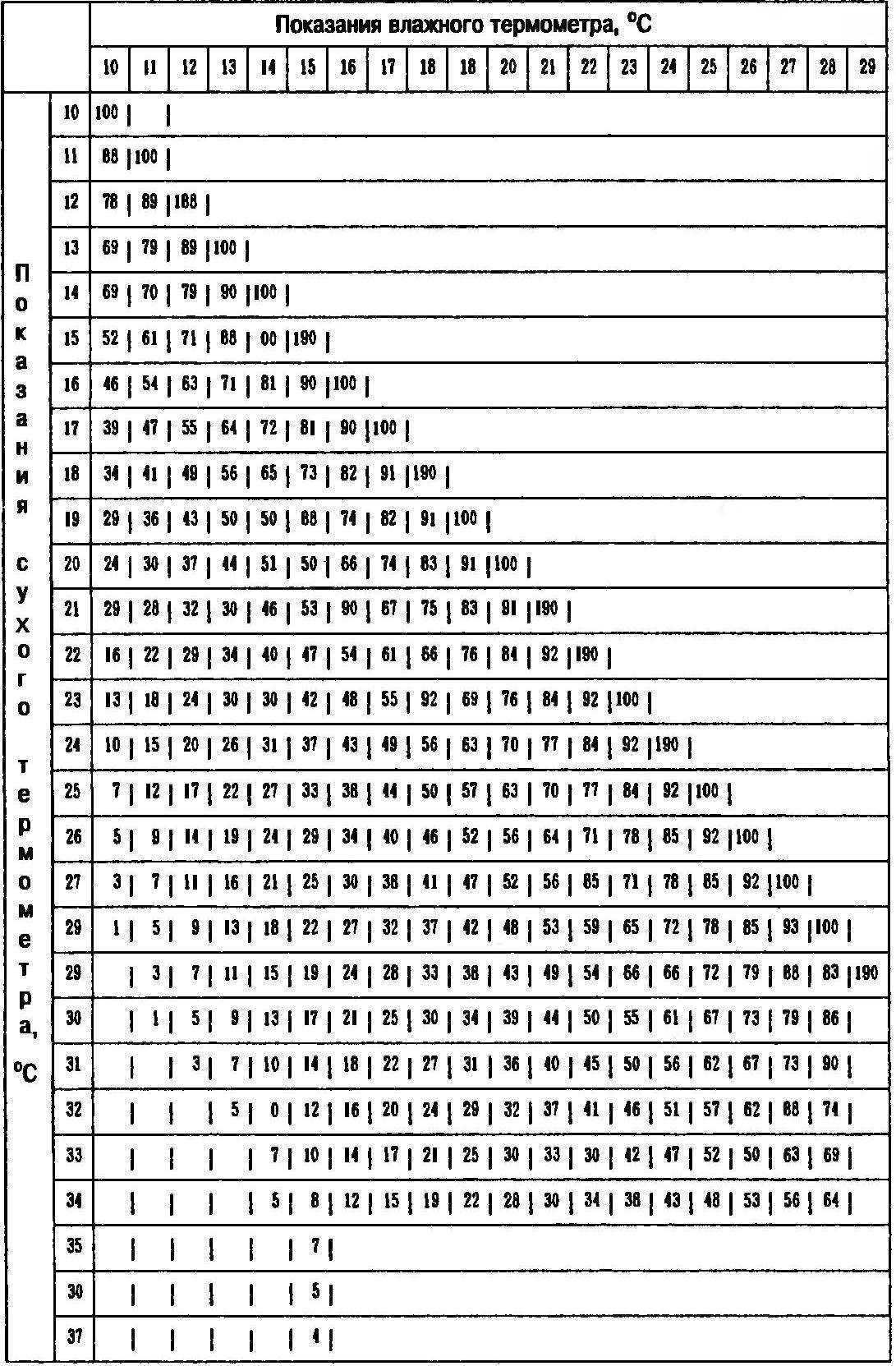 Psychrometric table