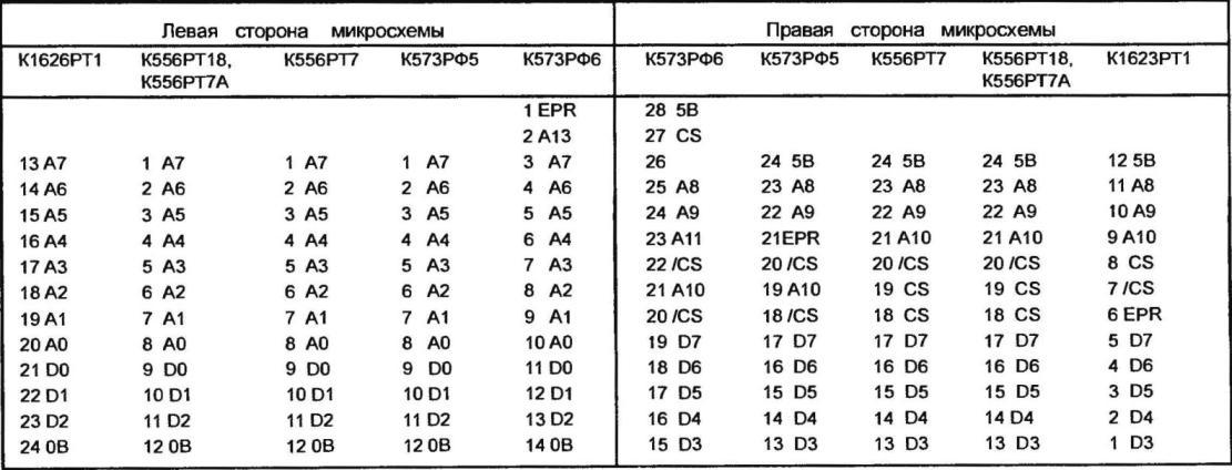 Номер вывода и его функции