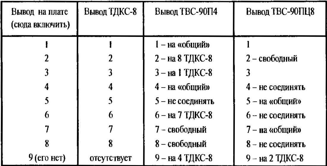 Таблица 2. Особенности замены ТДКС-8 на ТВС-90П4