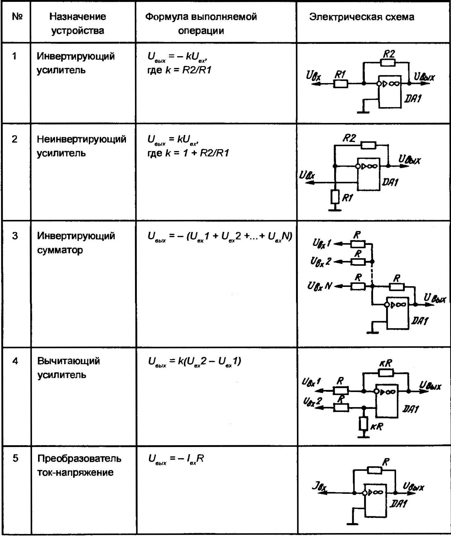 Примеры наиболее часто встречающихся включений оперативных усилителей и выполняемые при этом функции