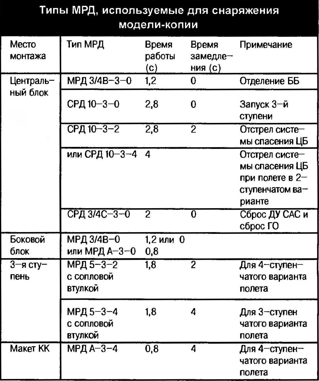 Типы МРД, используемые для снаряжения модели-копии