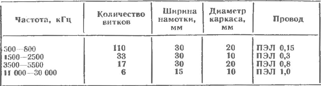 ВОЛНОМЕР
