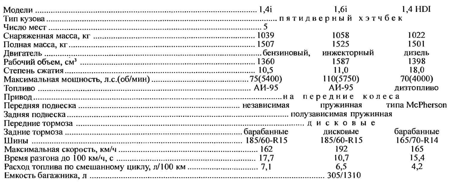 Technical characteristics of the car CITROEN DS