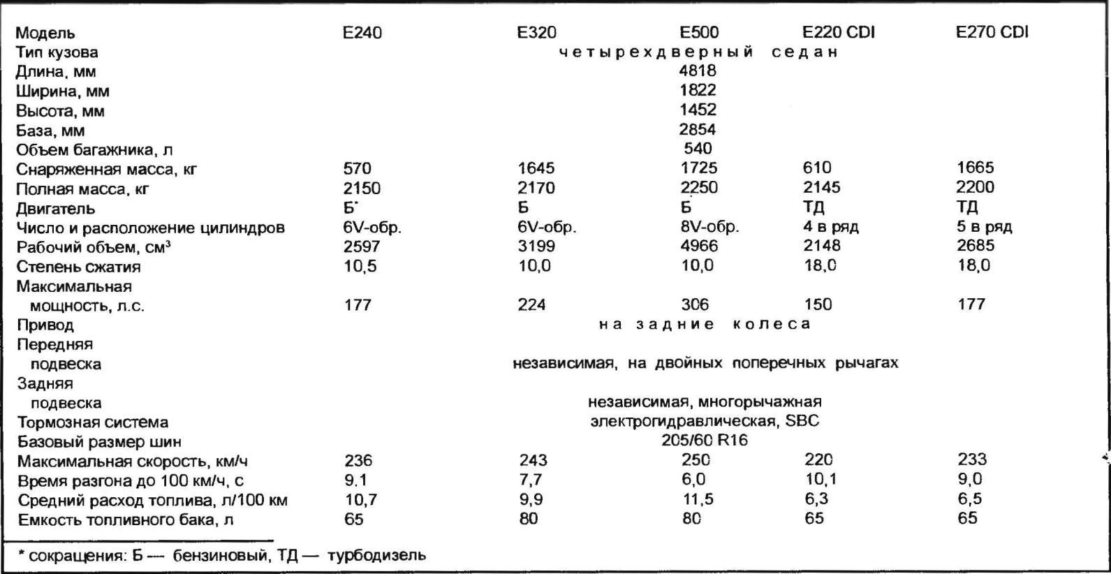 Основные технические характеристики автомобилей MERCEDES-BENZ E-class
