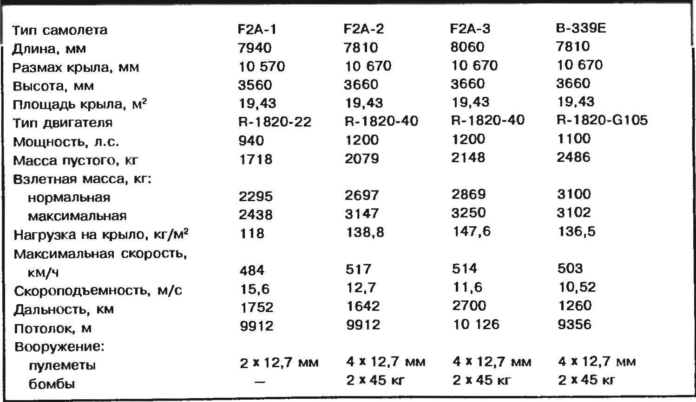 Летно-технические характеристики истребителей Brewster F2A