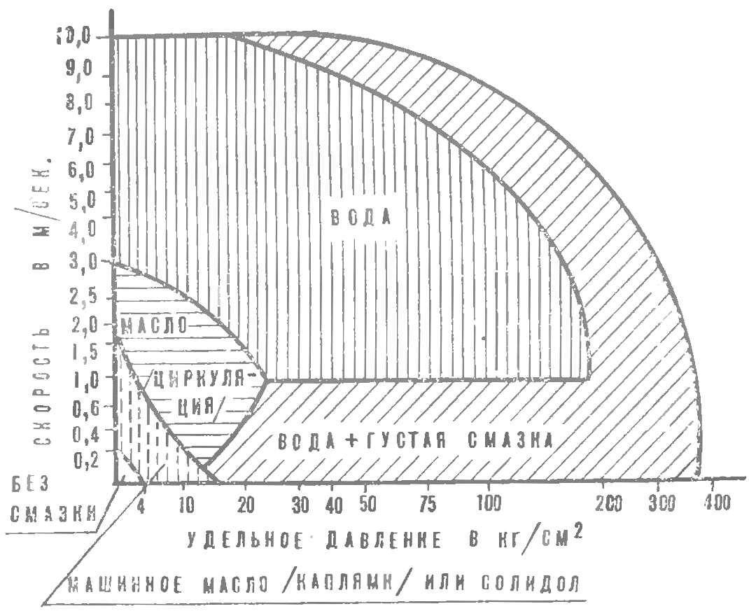Рис. 4. Диаграмма допустимых нагрузок и выбора смазок.