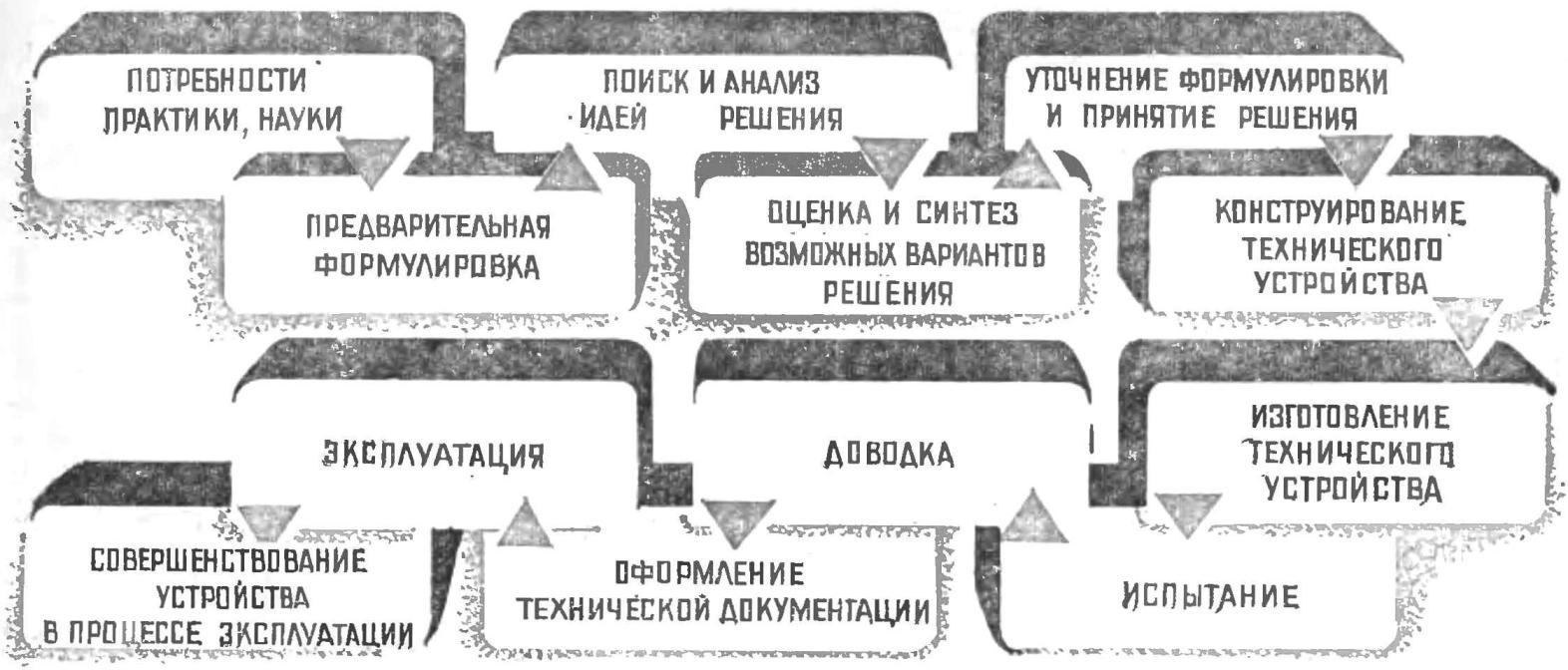 Схема 1. Основные этапы разработки и изготовления технического устройства.