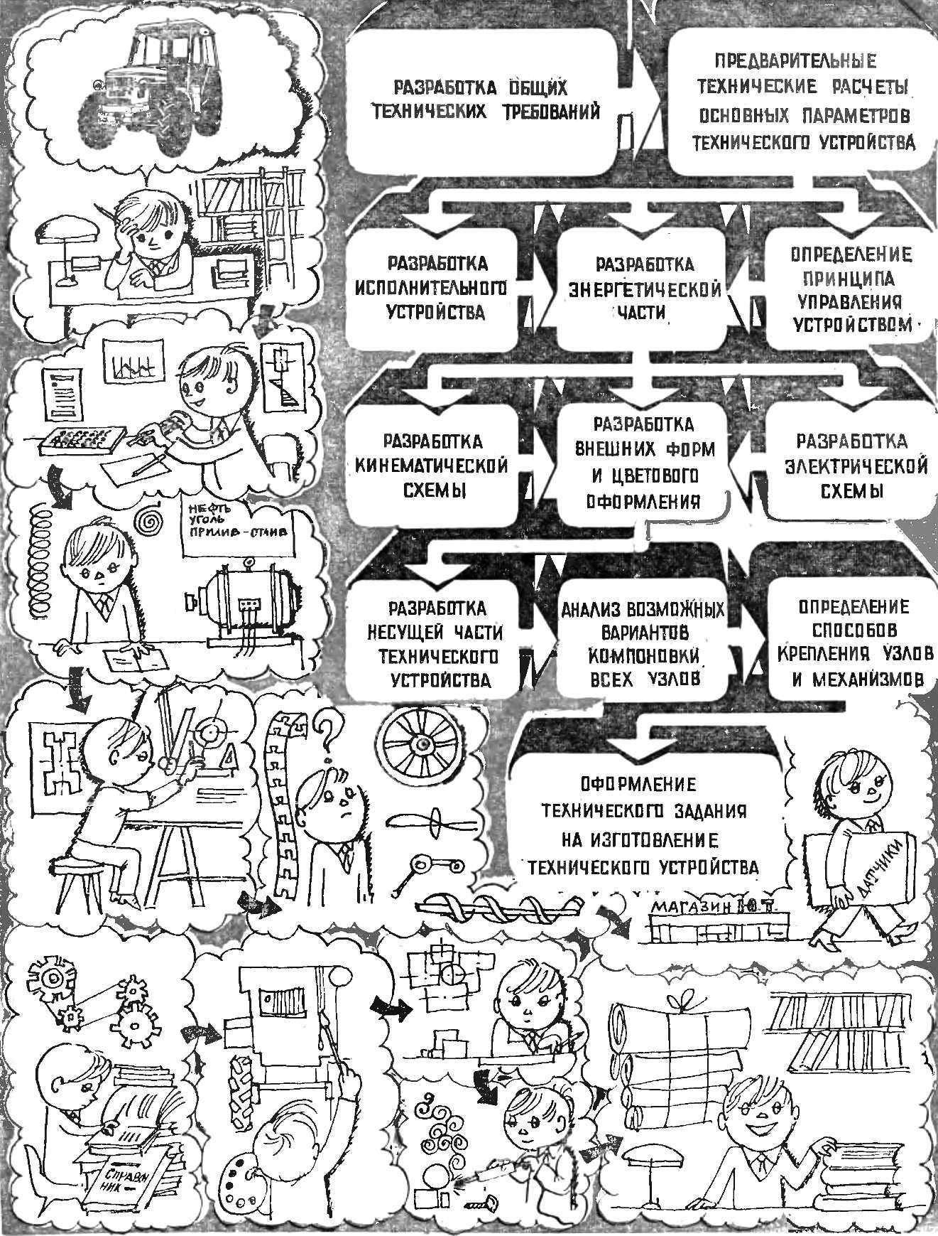 Схема 2. Основные этапы конструирования технического устройства.