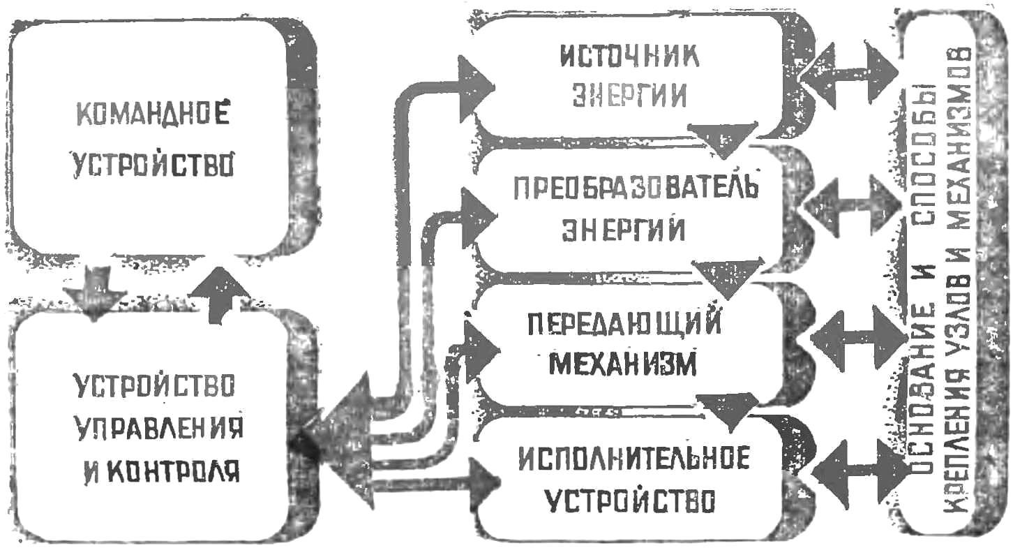 Схема 3. Общая структура конструкции технического устройства.