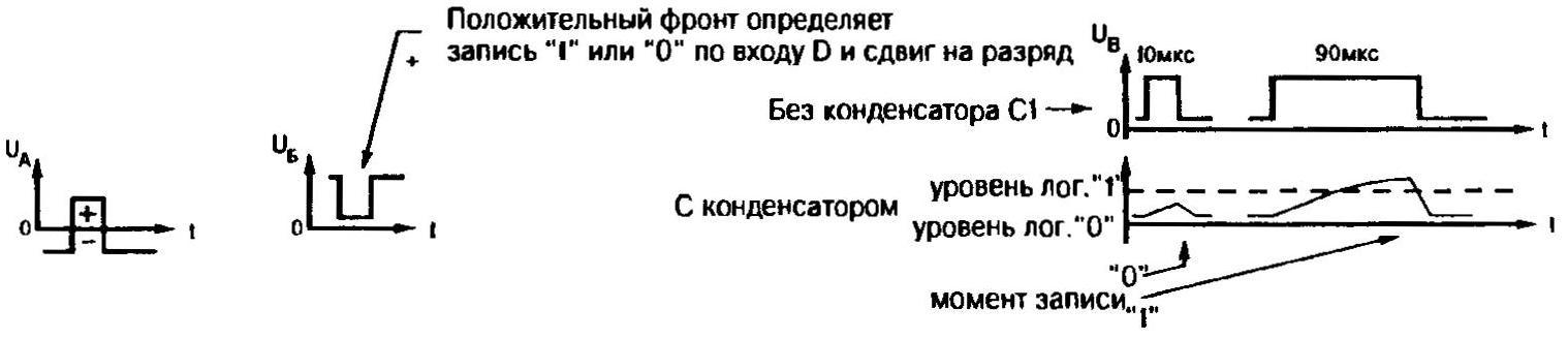 Рис. 3. Эпюры напряжений в контрольных точках; выход Q1 каждой ИМС подключен ко входам D0 и D1 следующей микросхемы (кроме Q1 последней)