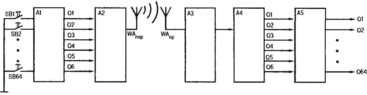 Рис. 2. Блок-схема аппаратуры дистанционного управления с увеличенным до 64-х числом передаваемых радиокоманд
