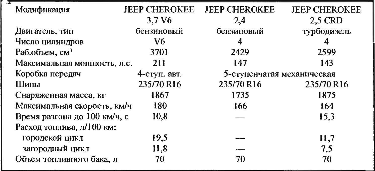 Технические характеристики внедоржника JEEP CHEROKEE