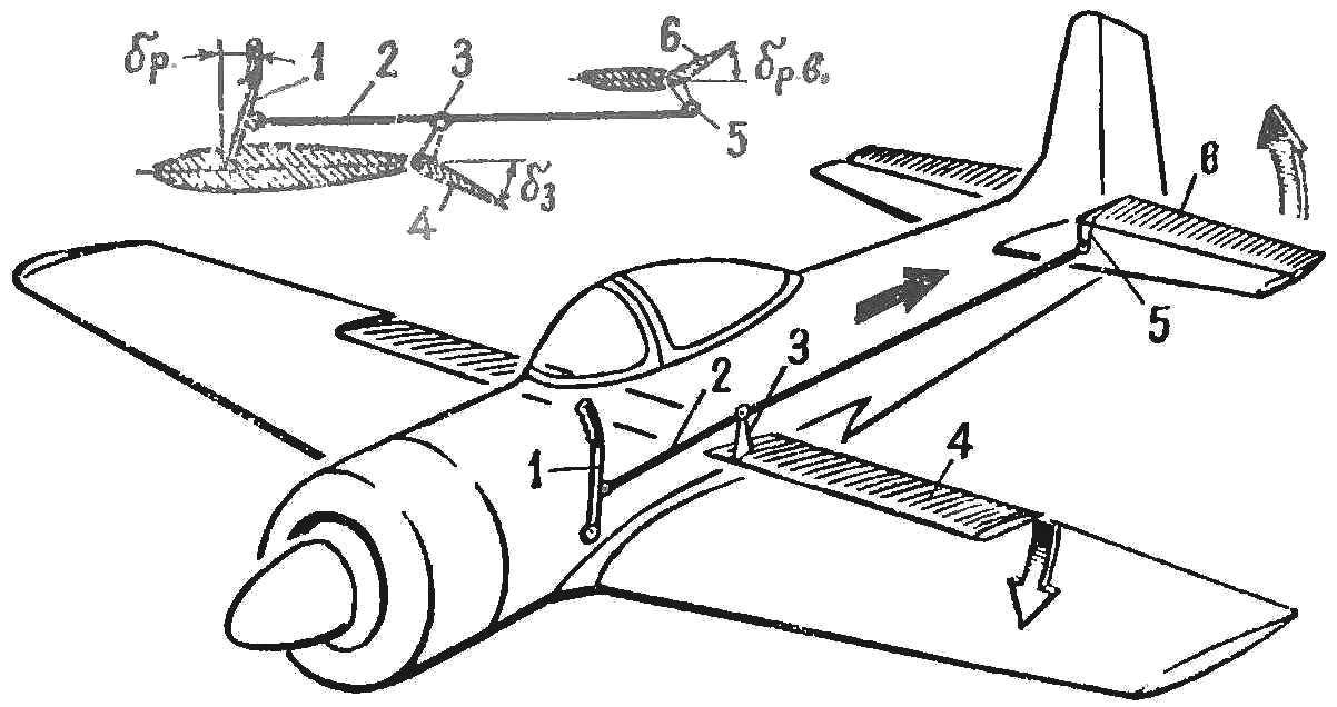 Рис. 2. Схема одновременного управления закрылками и рулем высоты