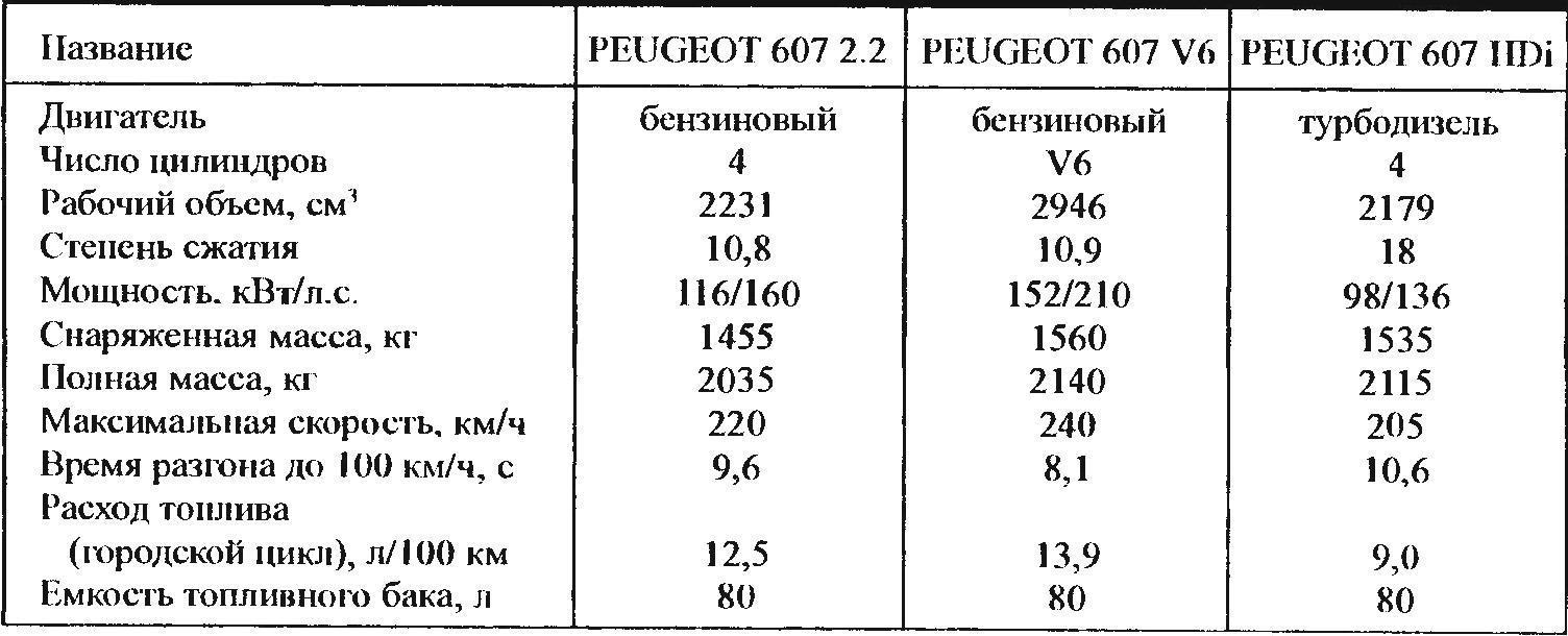 Технические характеристики автомобилей семейства PEUGEOT 607