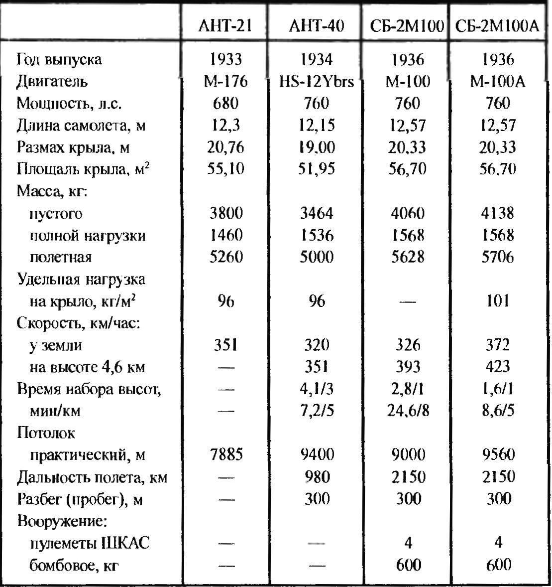 Основные ЛТХ прототипов и серийных самолетов СБ