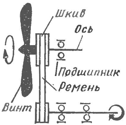 Рис. 1. Принципиальная схема ветродвигателя с передачей от воздушного винта на гребной винт.