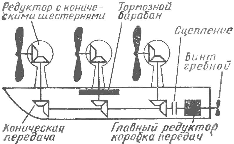 Рис. 2. Схема судна с тремя ветродвигателями и коробкой передач на гребной винт.