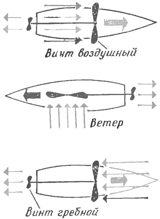 Рис. 3. Схема возможных движений судна с ветродвигателем под разными углами к ветру.