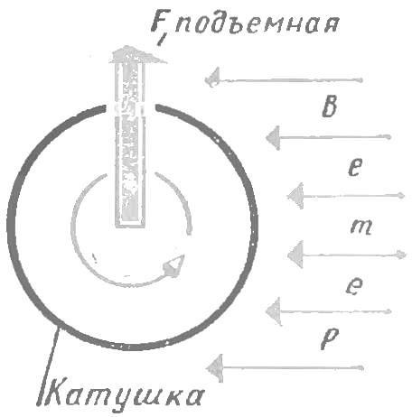 Рис. 4. Возникновение «эффекта Магнуса» при вращении катушки.