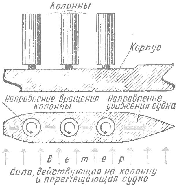 Рис. 5. Схема винтроторного судна Флетнера (вид сбоку и сверху).
