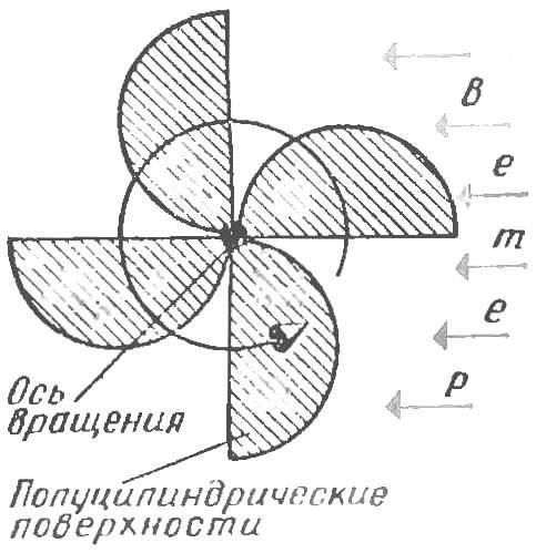 Рис. 6. Жесткий вертикальный ротор (вид сверху).