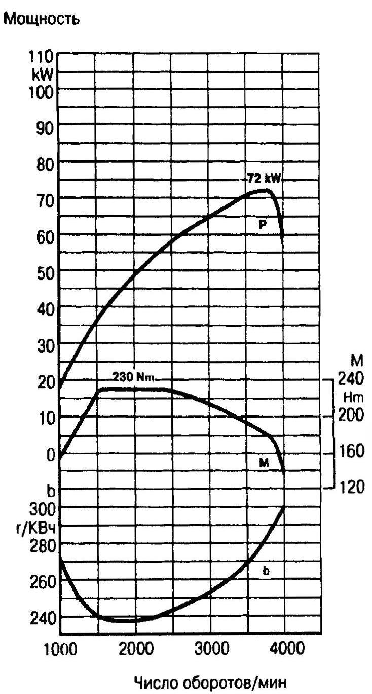 Графики изменения мощности (Р), расхода топлива (b) и крутящего момента (М) в зависимости от частоты вращения коленвала двигателя ОМ601 D23LA. На максимальной отметке в 230 Нм график М в диапазоне оборотов — от 1600 до 2400 об/мнн, что обеспечивает автомобилю высокие тяговые качества