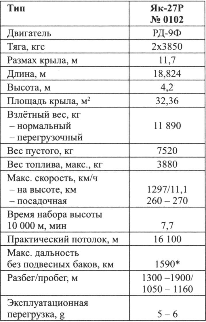 Основные данные самолёта-разведчика Як-27Р