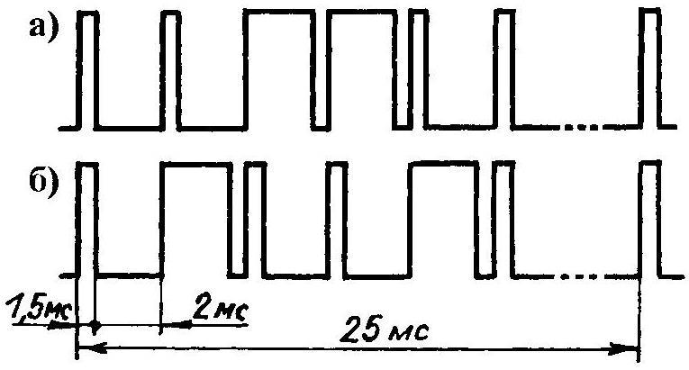 Временные диаграммы командных импульсов ВПРАВО — НАЗАД (а) и ВЛЕВО — ВПЕРЕД (б), характерные для электрифицированных игрушек зарубежного (китайского) производства