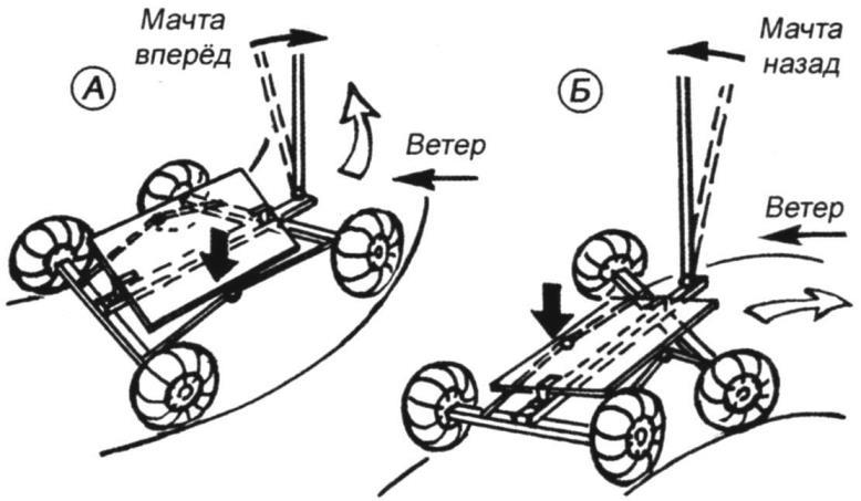 Схемы поворотов