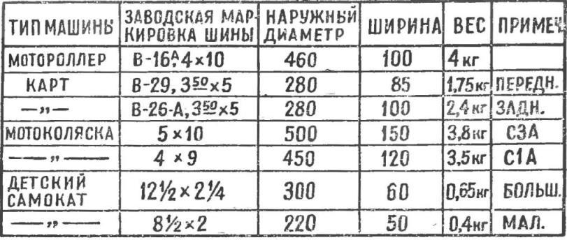 Рис. 2. Параметры малогабаритных шин отечественного производства.