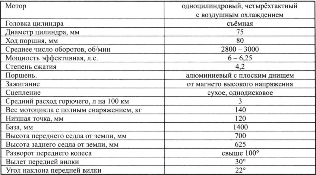 Основные характеристики мотоцикла 1М 350 Харьковского автосборочного завода выпуска 1932 г.