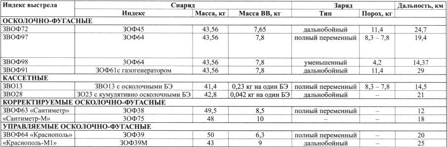 Характеристики снарядов САУ «Мста-С»