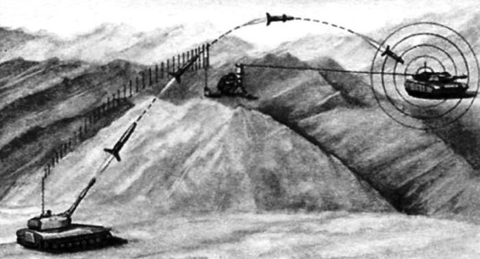 Схема управления полётом снаряда «Краснополь»