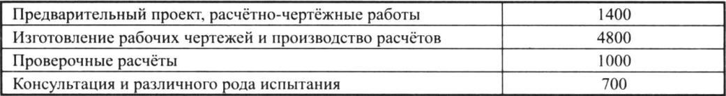 Смета на проектирование пассажирского самолёта «Аэробус», руб.