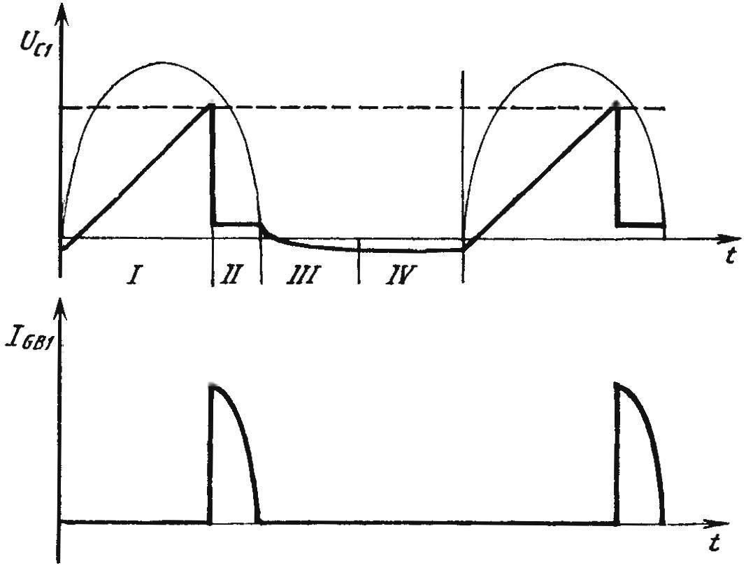 Графики, поясняющие формирование зарядного импульса