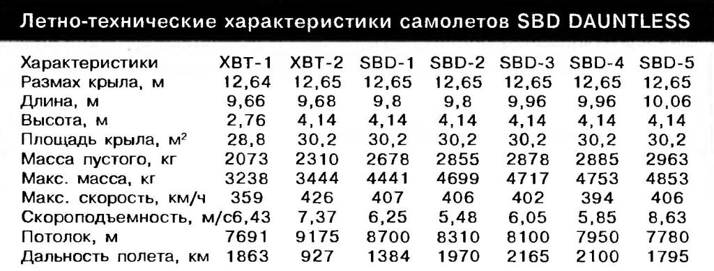 Flight performance of aircraft SBD DAUNTLESS