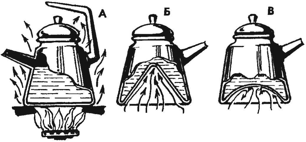 Обычный чайник и модернизированные варианты — с коническим и сферическим дном: А — прогрев обтеканием корпуса (с потерей тепла); Б,В — прогрев изнутри, более эффективный