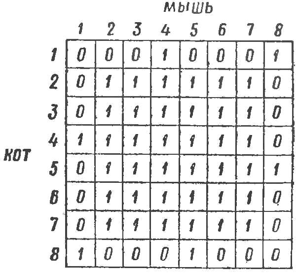 Fig. 3. Matrix game situations.