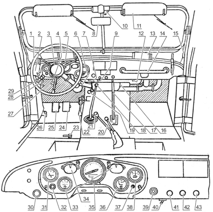 The controls and dashboard of cars GAZ-69 and GAZ-69A