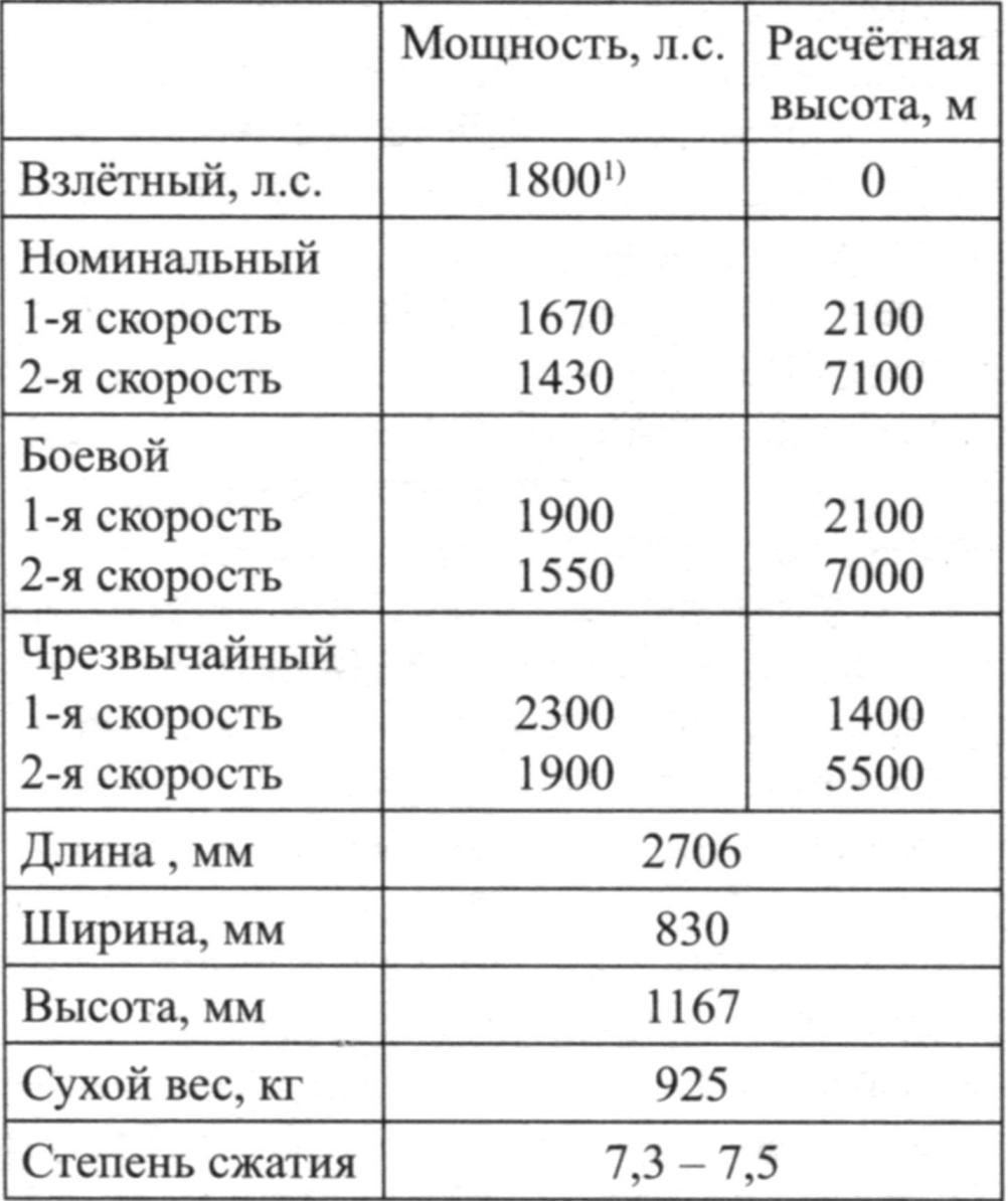 Основные данные двигателя DB-603E