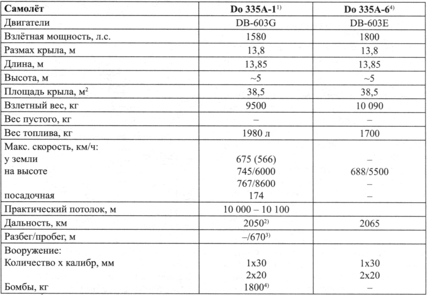 Key figures of the Do 335A-1