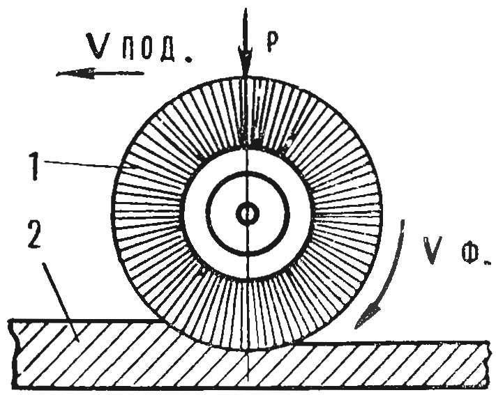 Рис. 2. Схема работы иглофрезы