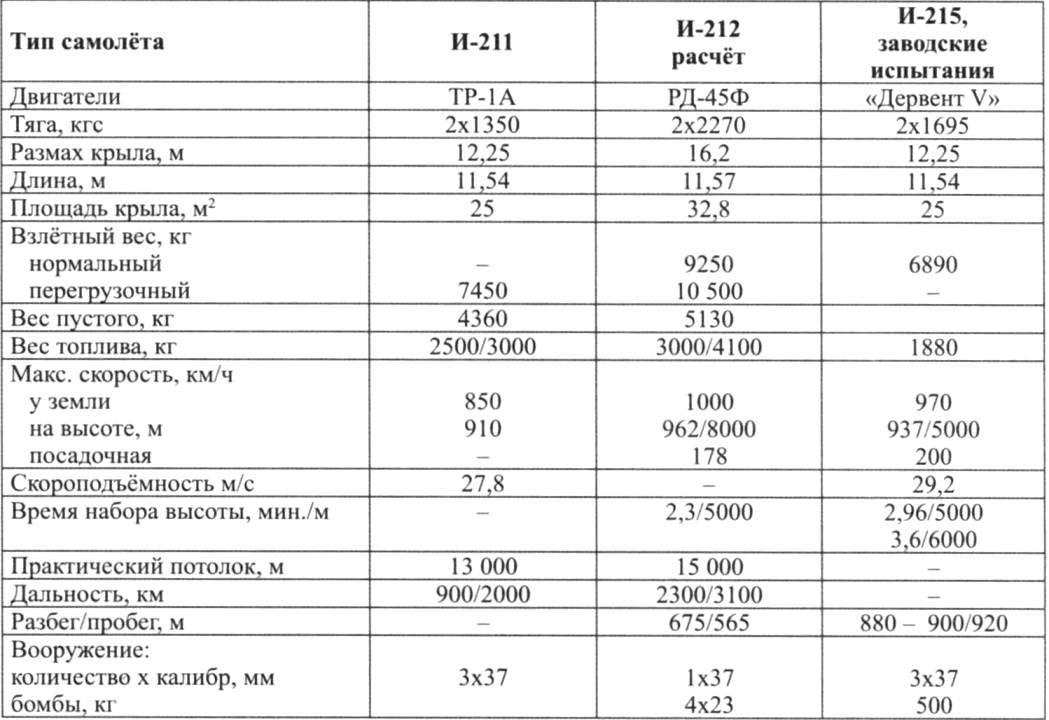 Основные характеристики истребителей ОКБ-21
