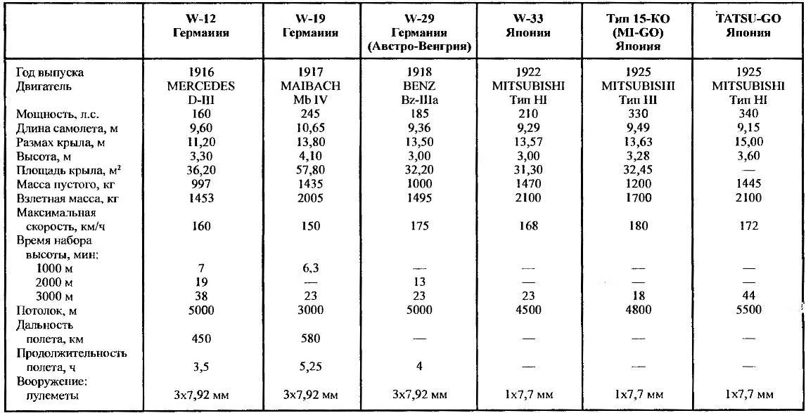 Летно-технические характеристики гидросамолета Hansa-Brandenburg W-12 и его модификаций