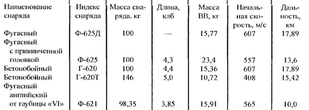 Ammunition and ballistics B-4