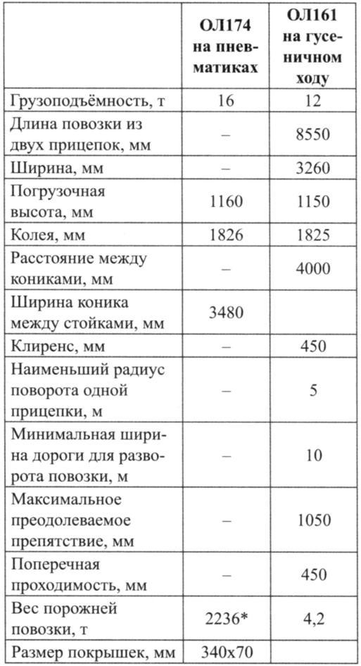 Основные данные тракторных повозок
