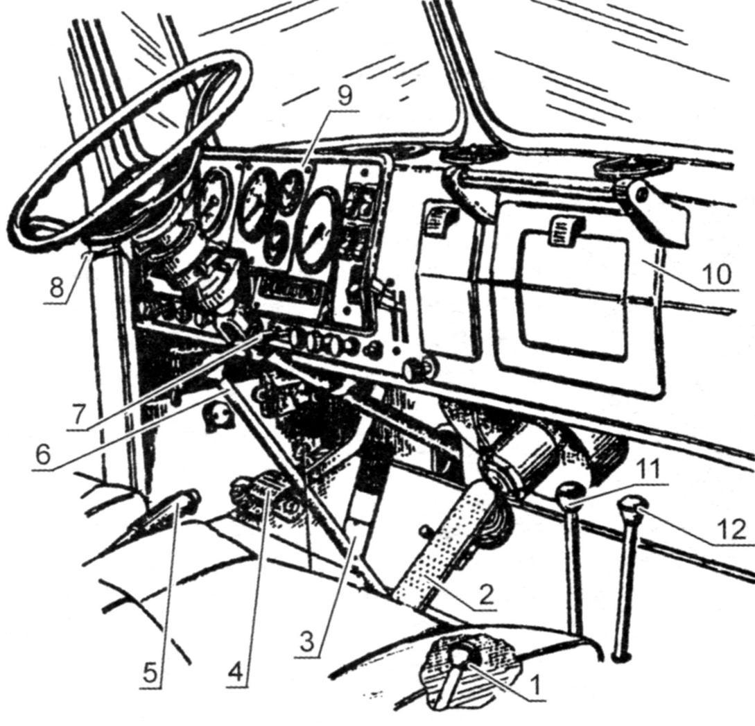 Органы управления и передняя панель автомобиля