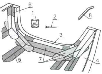 Рис. 6: Оклеивание стыков эпоксидным клеем и стеклотканиевыми лентами